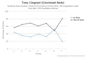 Tony Cingrani Zone by Inning 2014