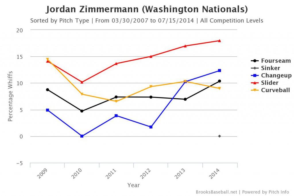 Brooksbaseball-Chart (4)