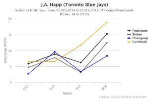 Brooksbaseball-Chart (5)