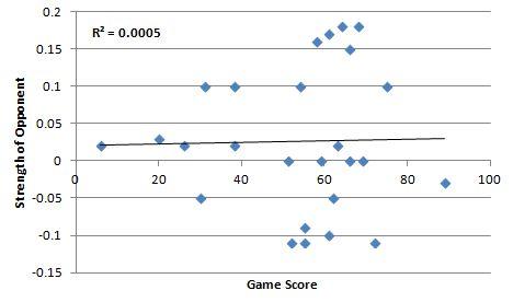 Lackey Correlation
