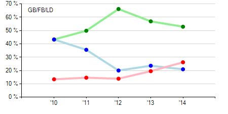 Ramos BB by year