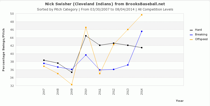 Swisher Swings