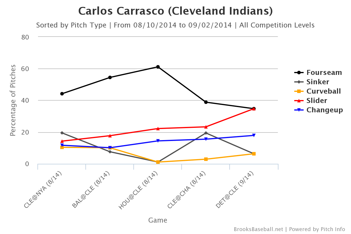 Carlos Carrasco Aug-Sept