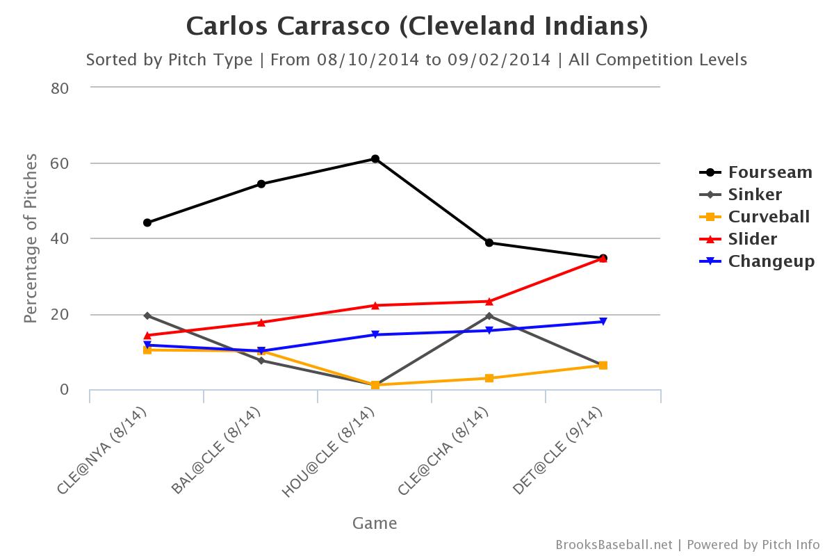 Carlos Carrasco Aug-Sept