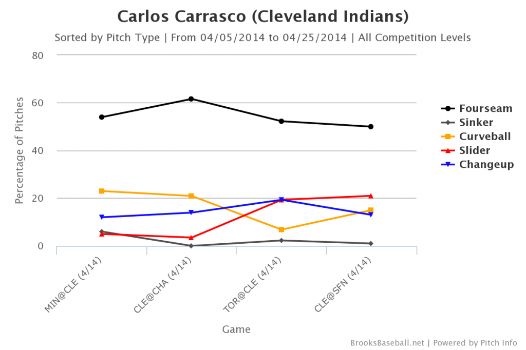 Carlos Carrasco April