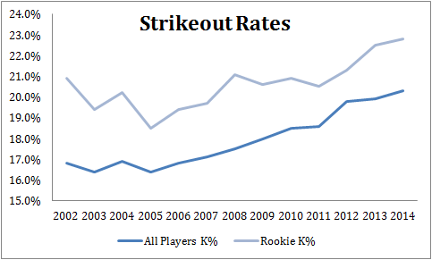 Rookie Strikeout Rates