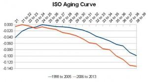 aging curve 2