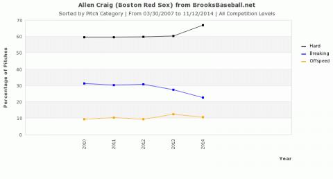 Allen Craig pitch categories by year