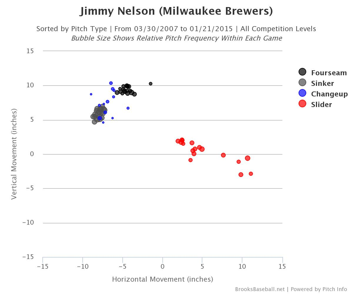 Jimmy Nelson changeup slider movement