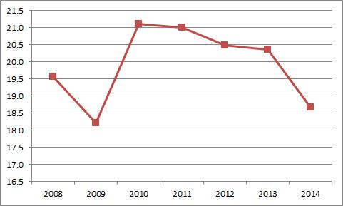 Miguel Cabrera Angle Trend
