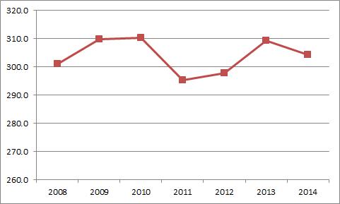 Miguel Cabrera Distance Trend
