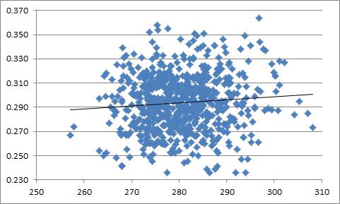 Pitcher Dist-BABIP Correlation