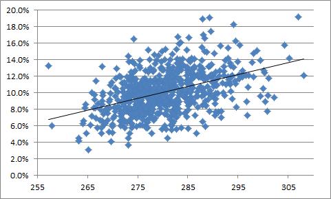 Pitcher Dist-HR-FB Correlation