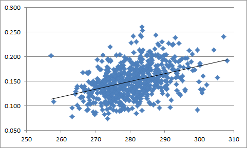 Pitcher Dist-ISO Correlation