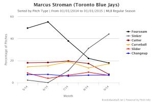 Stroman_Usage
