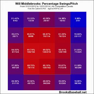 Middlebrooks Swings per Breaking Pitch 2012-2014
