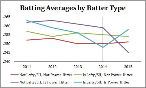 Batting Averages by Batter Type 2011-2015
