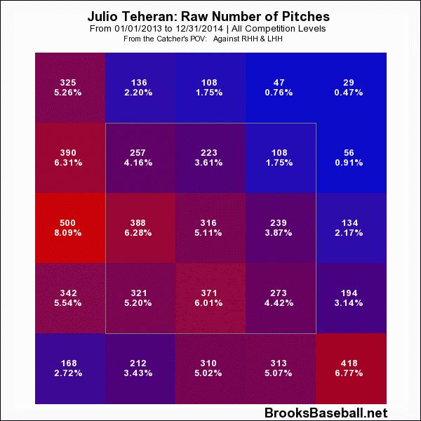 Julio Teheran Heat Map 2013-2014