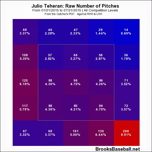 Julio Teheran Heat Map April-July 2015