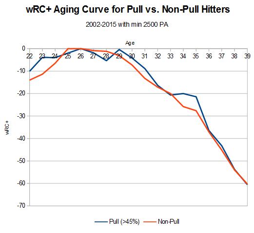 4Eno_aging_curve