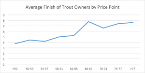 Trout fantasy prices and finishing positions