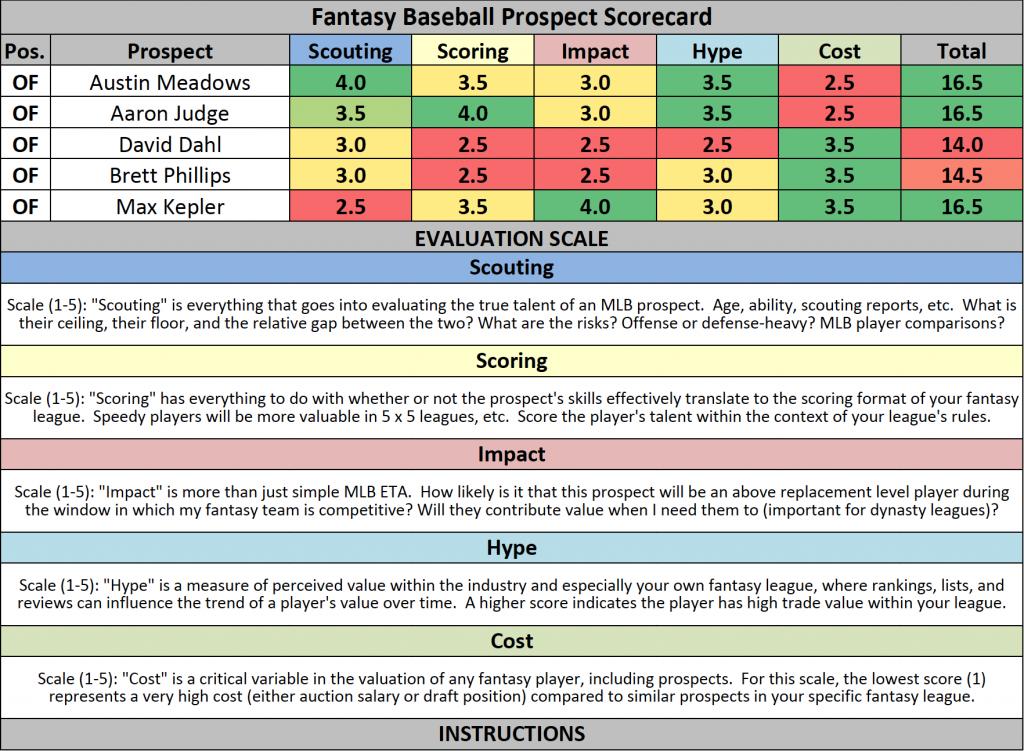 Fantasy Baseball Prospect Scorecard