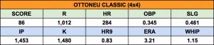 Average scores of 2015 Ottoneu Classic (4x4) league champions.