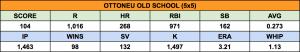Average scores of 2015 Ottoneu Old School (5x5) league champions.