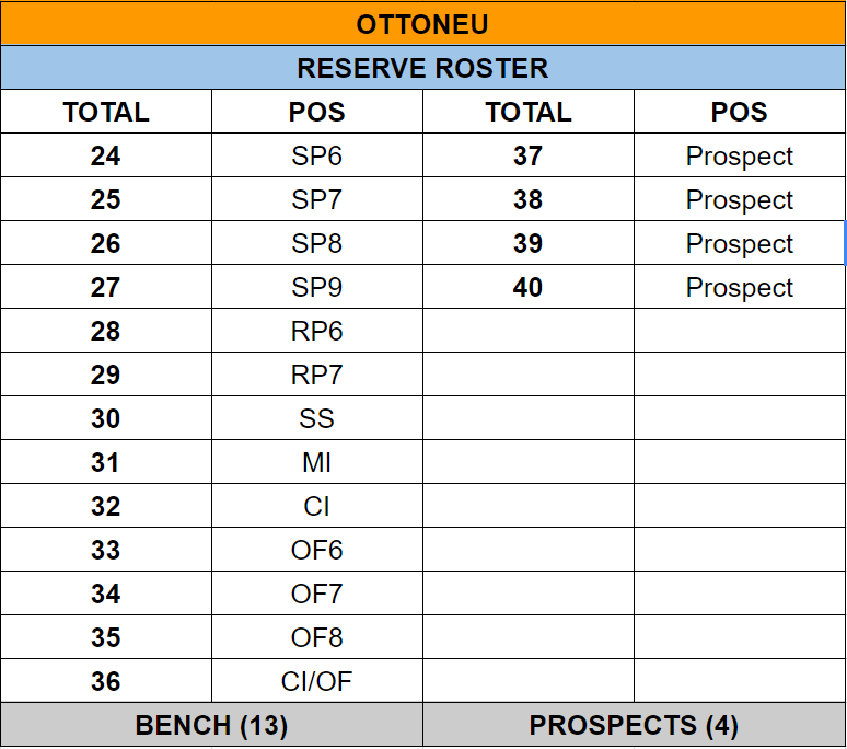 ottoneu-reserve-roster-breakdown
