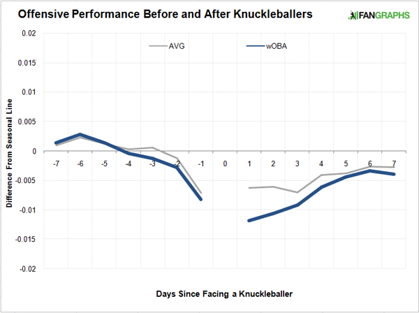 Offensive Performance Before and After Knuckleballers