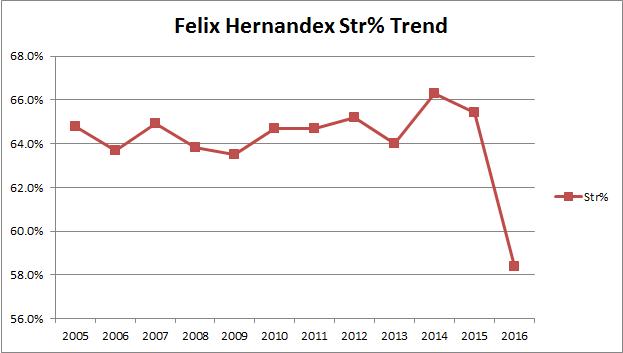Felix Hernandez</a/> Strike Percentage Trend