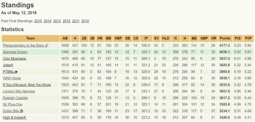 5.12.16 LG649 Standings