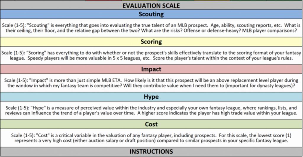 Prospect Scorecard Evaluation Scale