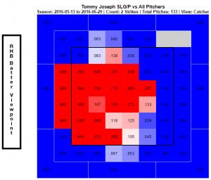 Tommy Joseph SLG per P 1