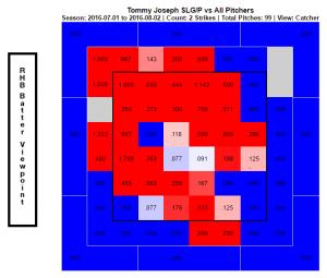 Tommy Joseph SLG per P 2