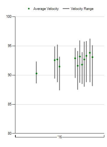 daniel-norris-velocity