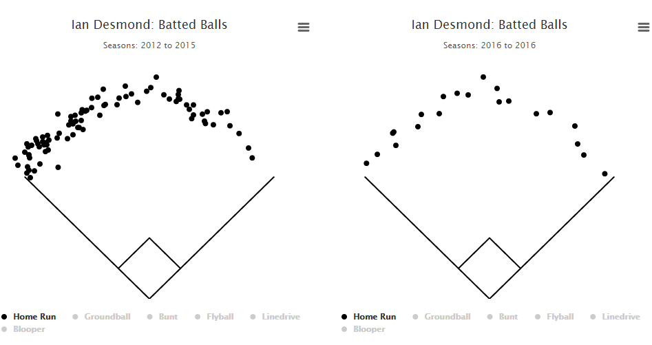 desmond-homer-spray-chart