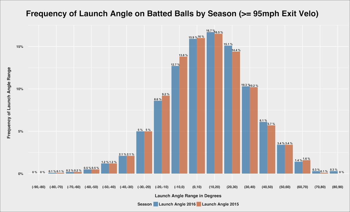 launch_angle_fre_yr_consec