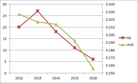 andrew-mccutchen-sb-avg-trend