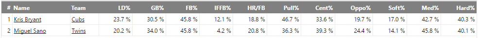 bryant-and-sano-2016-batted-ball