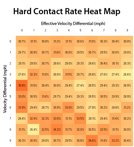 Hard Contact Rate Heat Map