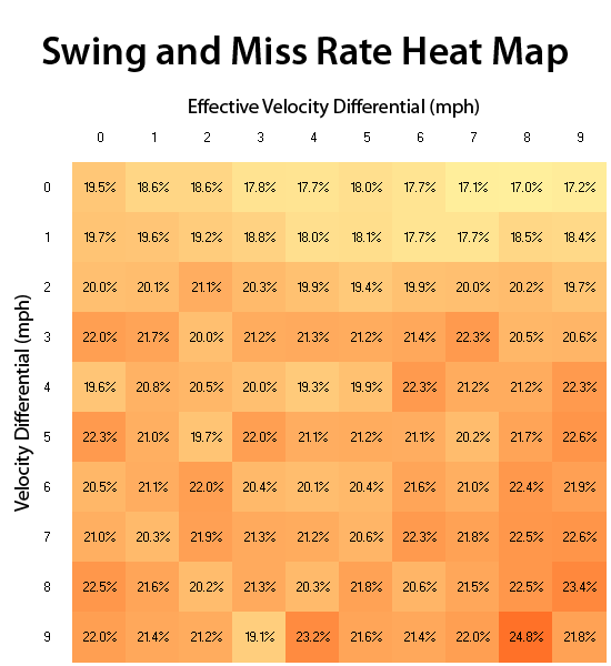 Swing and Miss Rate Heat Map