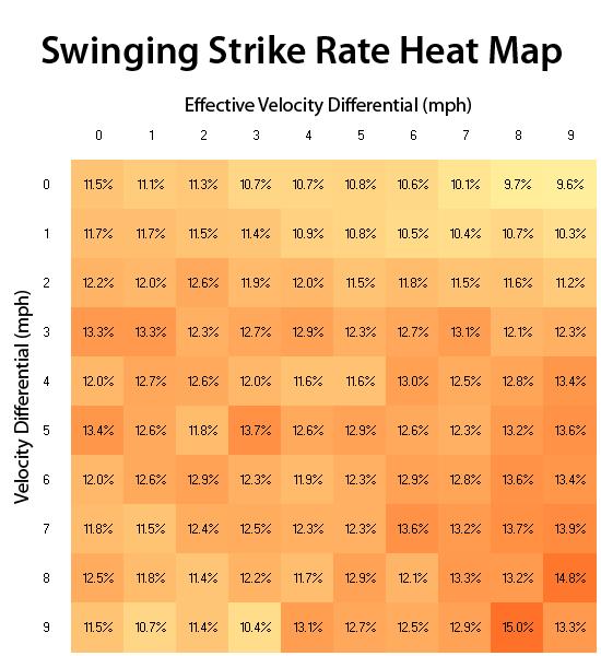 Swinging Strike Rate Heat Map