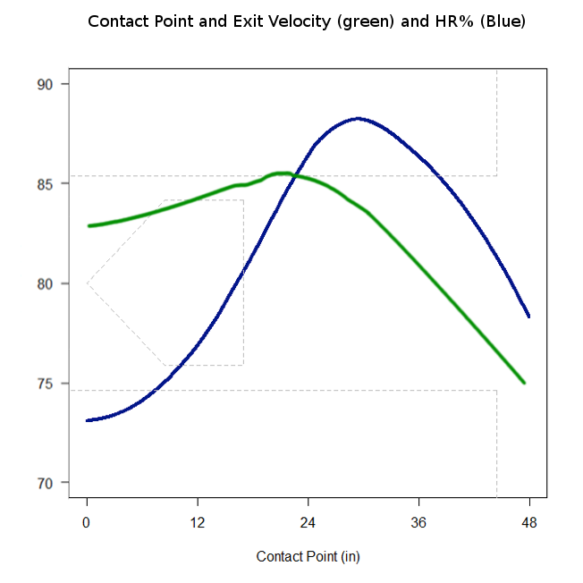 Extrapolating 3d Contact Point Using Statcast Fangraphs Fantasy