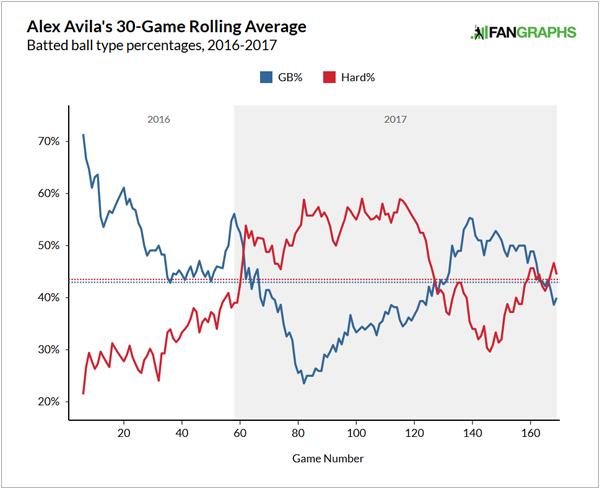 Alex Avila's groundball and hard-hit rates, 2016-17