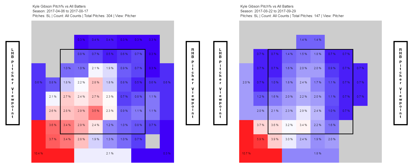 Pitcher Spotlight Taking A Chance On Kyle Gibsons Slider Wiring Diagram But What About How He Used It Direct Yourself To These Heatmaps Of Locations Through The Year With His First Twenty One Starts Left