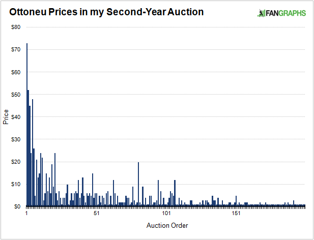 Ottoneu Prices in my Second-Year Auction