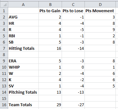 Analyzing the Standings For a Final Two-Month Run