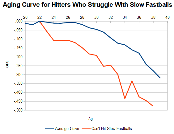 Hitter Aging Based on Ability to Hit Different Pitch Types