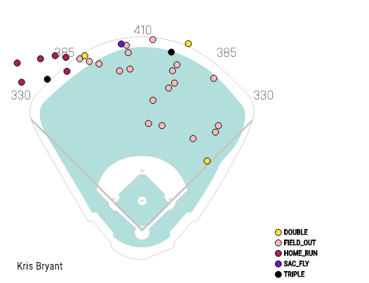 Kris Bryant Injury Outlook 2019 | RotoGraphs Fantasy Baseball